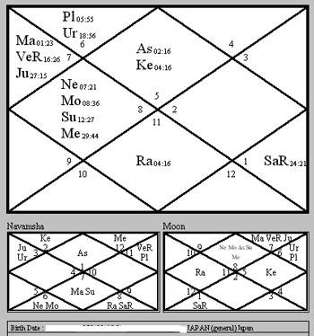 【出世図とは】ホロスコープ(出生図)はあなたの誕生日、誕生時間、誕生場所に基づき作成されたその時点の天空図であり、すべての惑星と12の星座の配置図です。