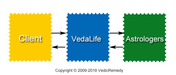 ヴェーダライフ:インド人プロ鑑定士によるインド占星術総合カウンセリングサービスの3つの特徴