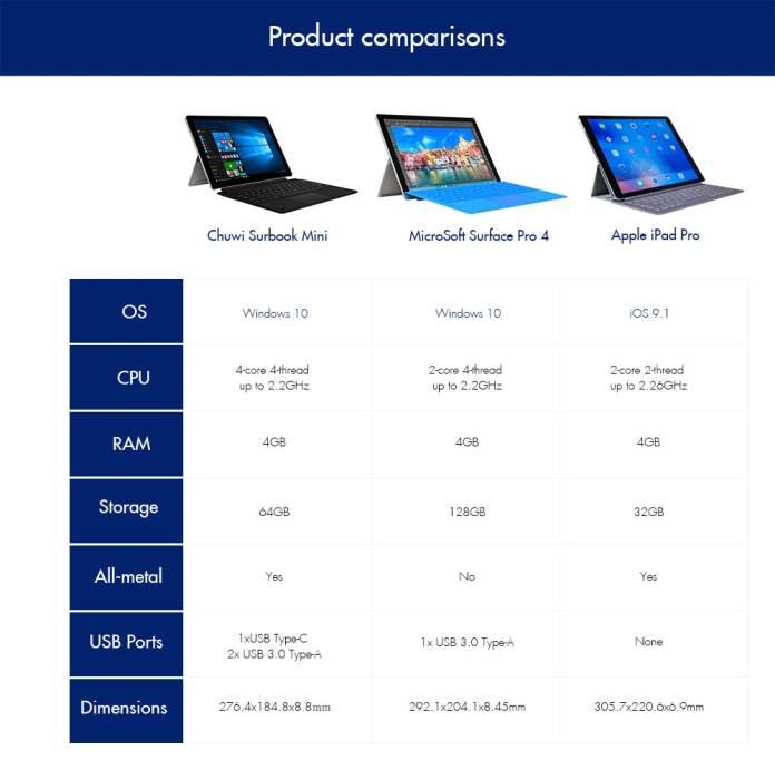 Chuwi Surbook Mini Vs Surface Pro 4 Vs Apple iPad Pro