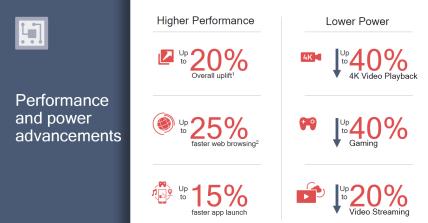 snapdragon 710 battery & performance