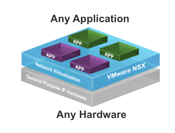 Revision notes from VMware Network Virtualization