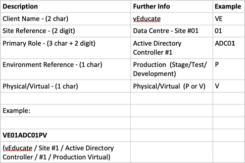 Naming Convention Breakdown as a Table