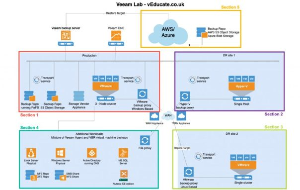 Veeam Lab Architecture in Sections