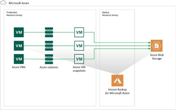 Veeam Backup for Azure Architecture