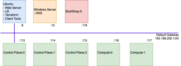 OpenShift Deployment Arch Diagram