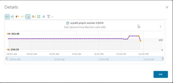 VM Growth Sparkline Chart Widget data view metric deep dive