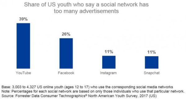 Infografía de Forrester:% de jóvenes estadounidenses que dicen una la red tiene demasiados anuncios