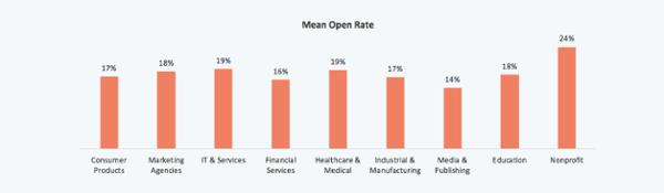 tasa de apertura media de marketing por correo electrónico por industria