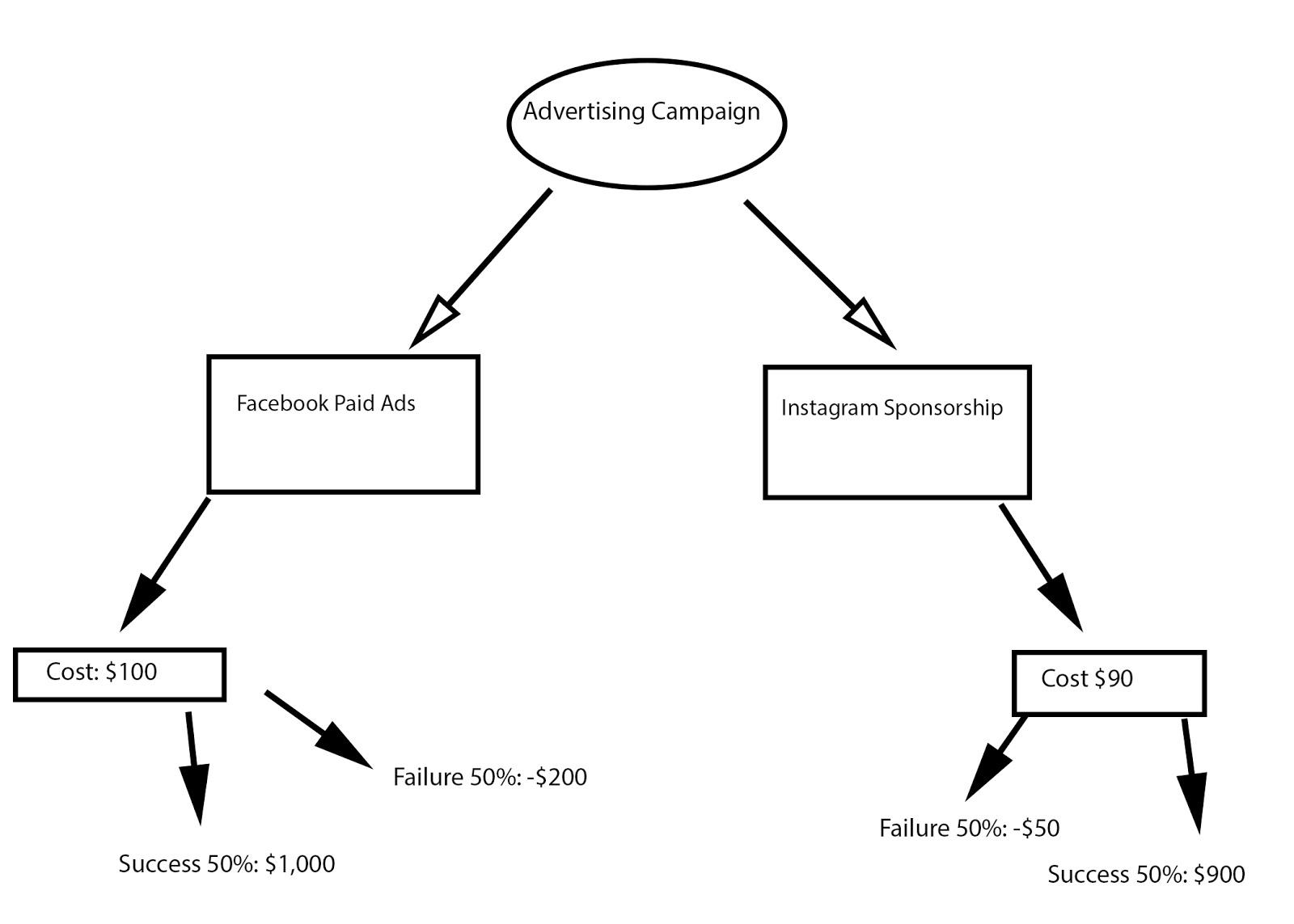 Árboles de decisión: la herramienta simple que te hará un