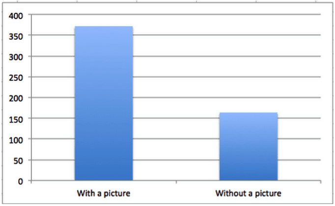 Gráfico de barras que compara la participación de las publicaciones de Facebook con una foto con las publicaciones de Facebook sin una imagen