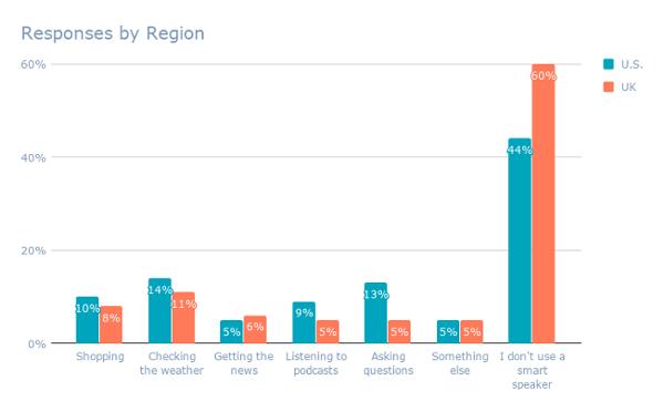 Respuestas por región (8)