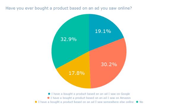 ¿Alguna vez ha comprado un producto basado en un anuncio que vio en línea?