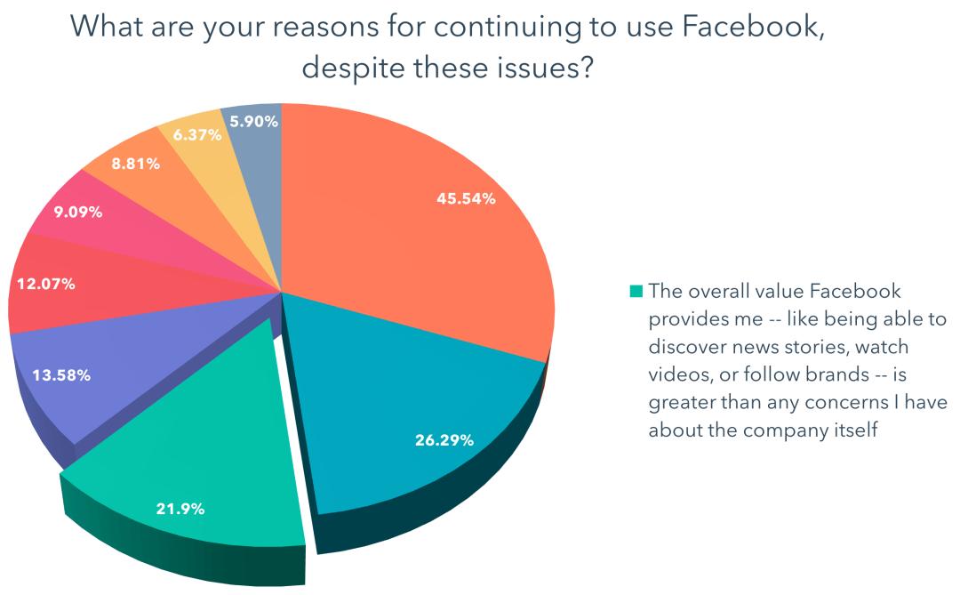 El valor general que me brinda Facebook, como poder descubrir noticias, ver videos o seguir marcas, es más grande que cualquier preocupación que tenga sobre la propia compañía