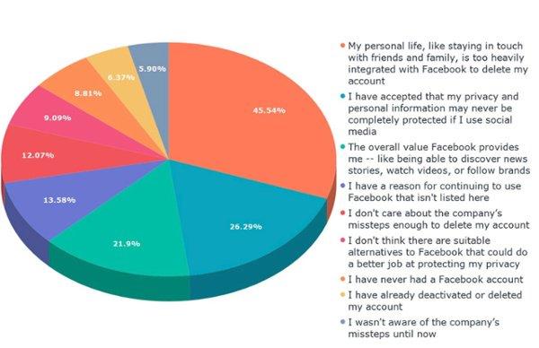 ¿Cuáles son sus razones para continuar usando Facebook, a pesar de estos problemas?