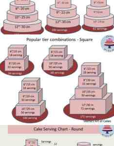 As  cake decorator we all need basic serving chart guides and popular tier combination also guide combinations veena azmanov rh veenaazmanov