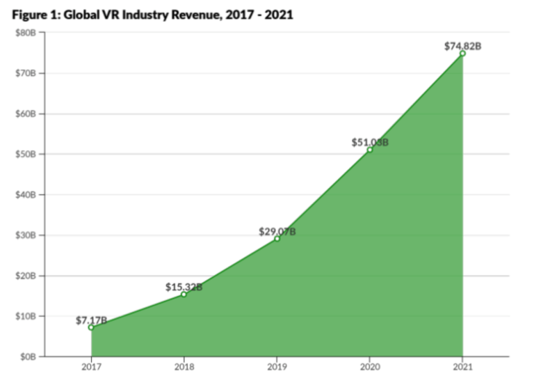Global VR Industry Revenue