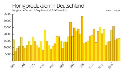 Honigproduktion bis 2014