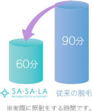 SASALAの最先端脱毛器の照射時間