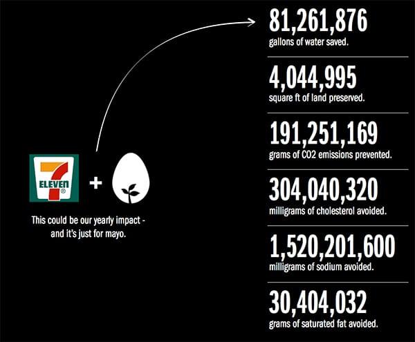 just mayo 7-11 infographic