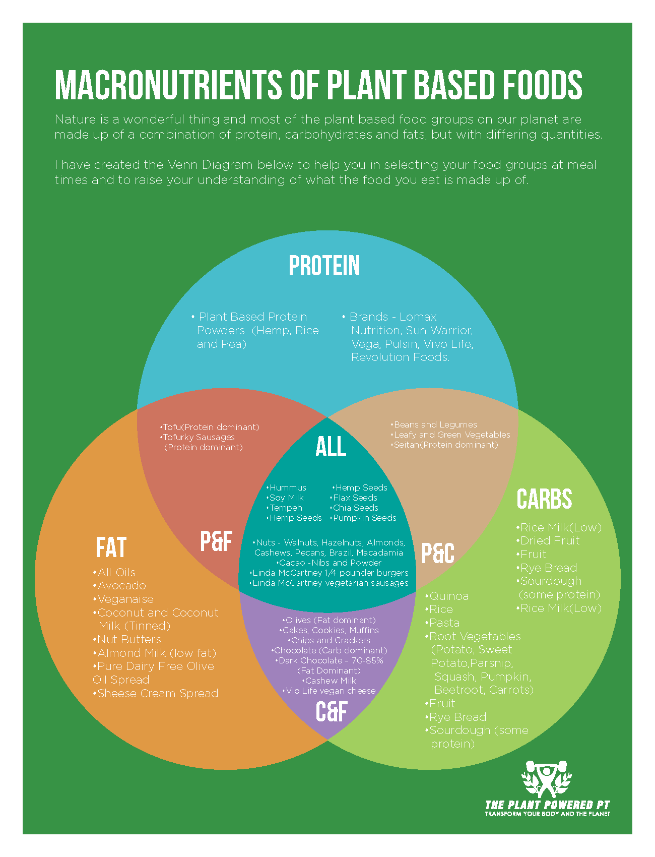 venn diagram problems with answers how to set a formal table setting go vegan in 20 easy follow steps veganuary