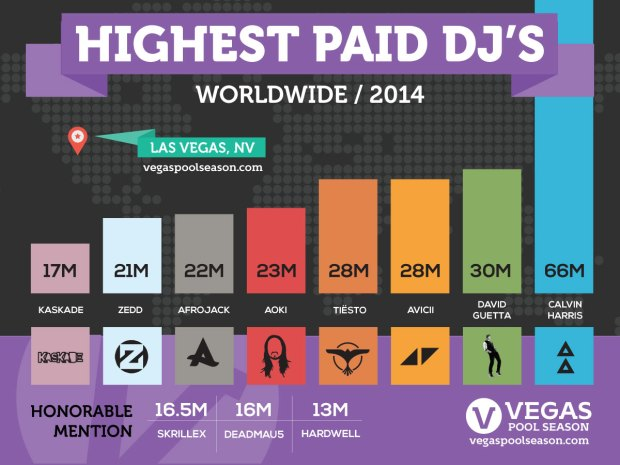 Highest Paid Electronic DJs 2014