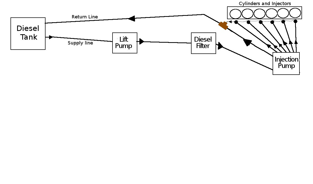 hight resolution of diagram of a basic diesel fuel system