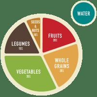 Basic Plant-Based Meal Plan: Breakfast, Lunch, Snack & Dinner