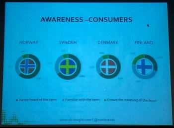medvetenhet-konsumenter