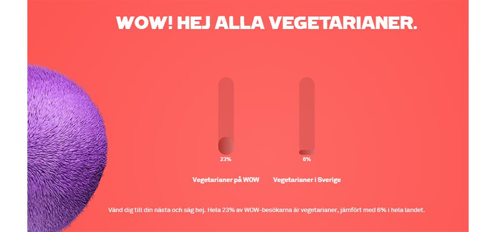 """Texten """"Wow! Hej alla vegetarianer"""" på röd bakgrund och en stapel som anger 23% vegetarianer på Way out west och en 6% i Sverige"""