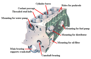 Internal Combustion Engine101 All you need to know
