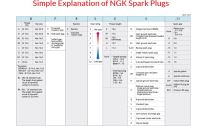 NGK Spark Plugs-My Review  vm&r.com
