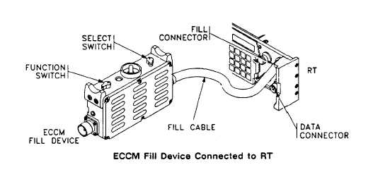 ECCM FILL DEVICE CONNECTED TO RT