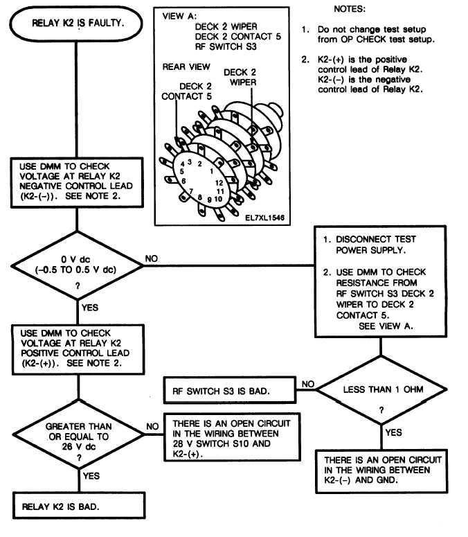 Chart 16 Troubleshooting Relay K2 (Sheet 1 of 1)