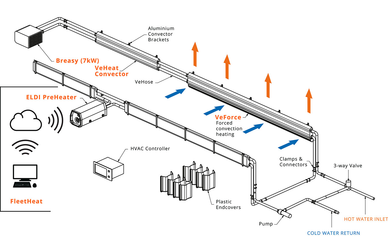 Overview Heating System