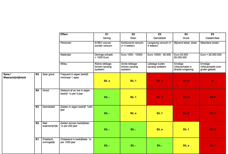 Hazop Example Excel