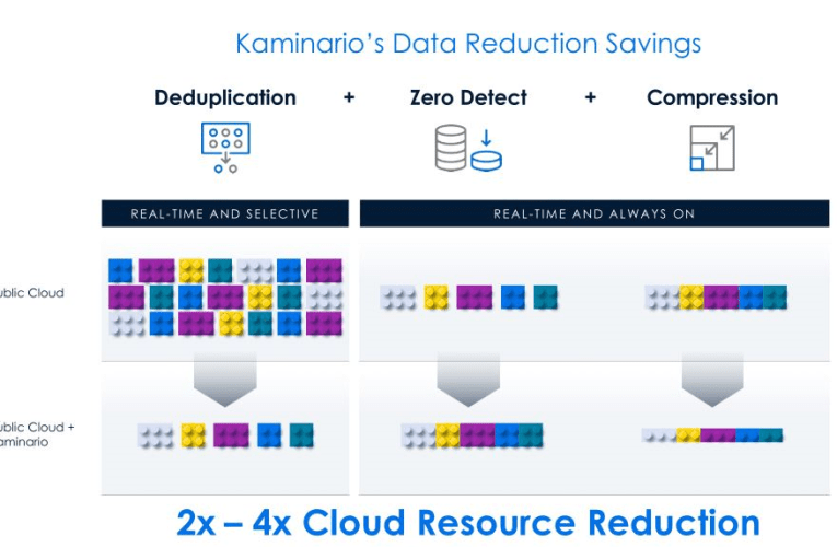 Kaminario adapte son modèle data au cloud hybride