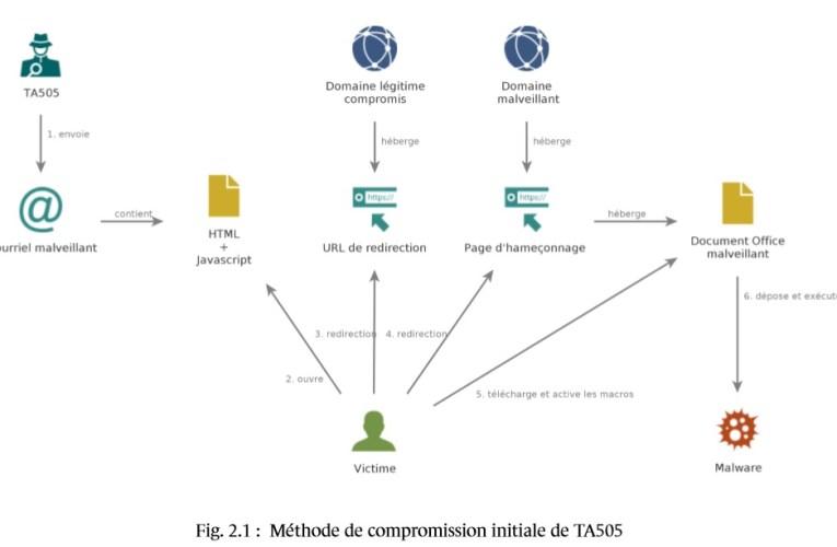 De Dridex à CLOP, l'évolution du groupe TA505 passé au crible par l'Anssi