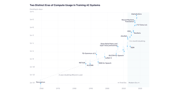 Les IA sont de plus en plus gourmandes en puissance de calcul – L'Usine Nouvelle