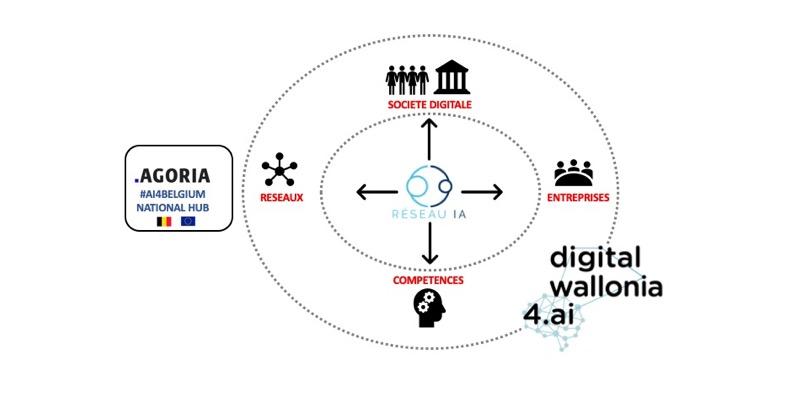 Lancement de DigitalWallonia4.ai pour développer l'intelligence artificielle en Wallonie – Intelligence artificielle – Actu IA
