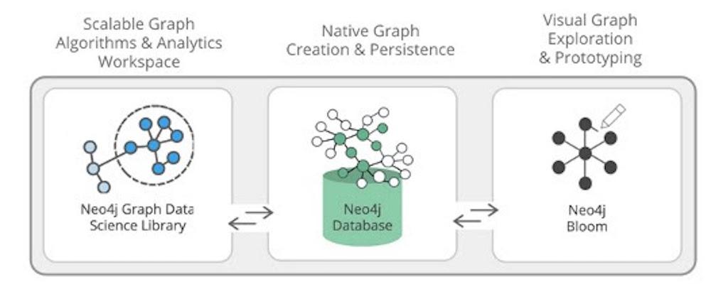 Lancement de Neo4j pour la science des données de graphes, le premier framework de graphes d'entreprise pour les Data Scientists – Decideo – Actualités sur le Big Data, Business Intelligence, Data Science, Data Mining