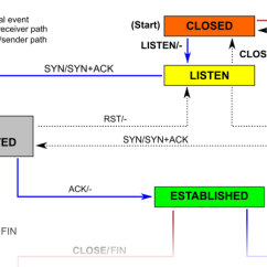 Tcp Three Way Handshake Diagram Architectural Types How Backlog Works In Linux State Because Of The 3