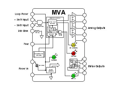 Integrating Multivariable Transmitters with Analog