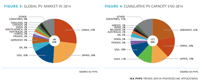 global-pv-market-and-capacity