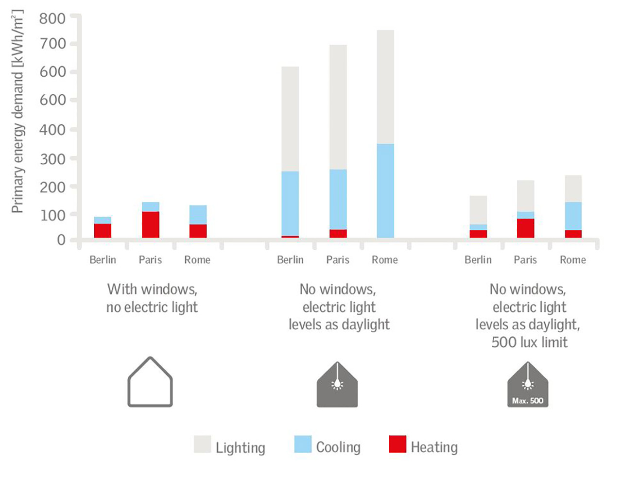 Energy Performance Of Different Building Types Daylight