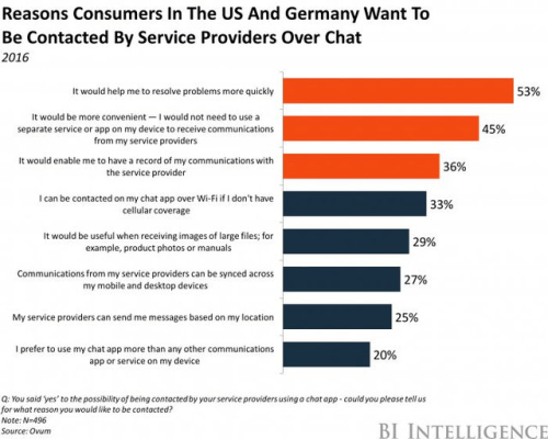 why consumers prefer chatbots