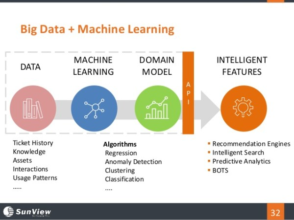 how-big-data-and-machine-learning-are-transforming-itsm