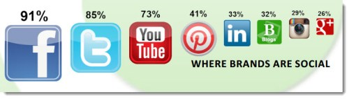The-top-social-media-channels-brands