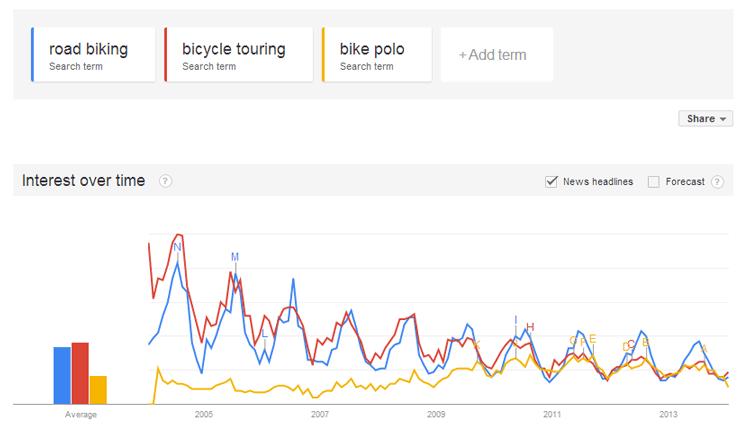 3.-bike-activity-Google-Trends