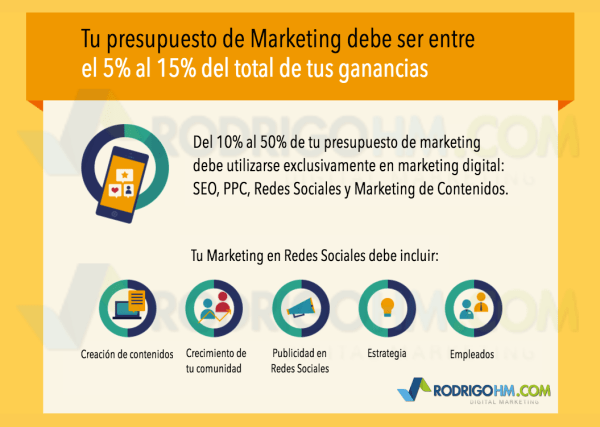 Presupuesto-de-Marketing