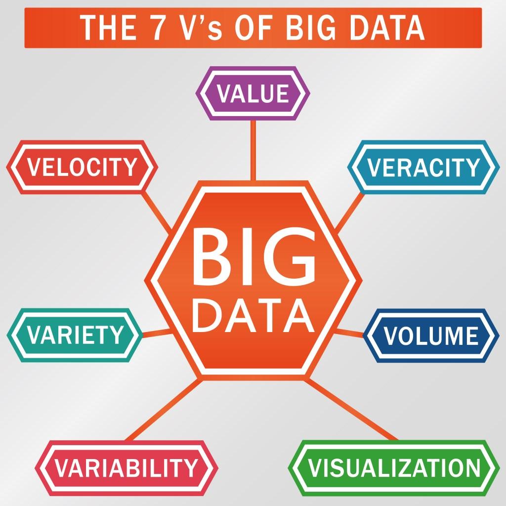 Las 7Vs que caracterizan al Big Data